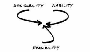 Desirability - Viability - Feasibility